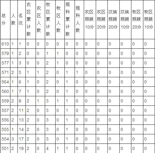 2011年青海普通高考总分分段统计表(文史类)