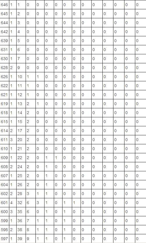 2011年青海普通高考总分分段统计表(理工类)