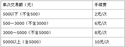 2011年GRE考试报名费用