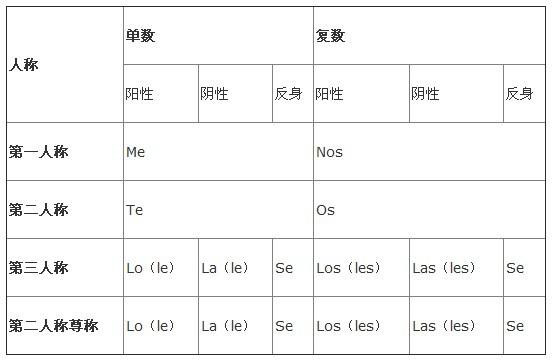 西班牙语语法