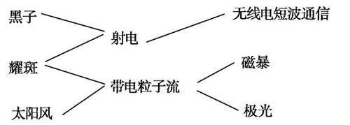 【地理备考】第一轮复习必须知晓的地理知识