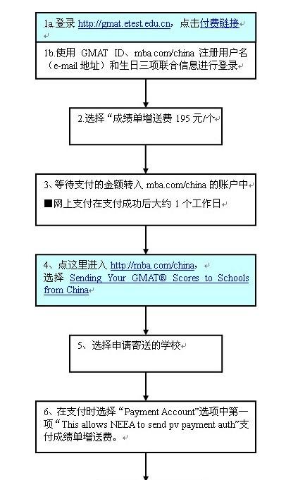 GMAT考试成绩单寄送流程