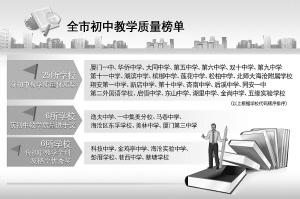 福建厦门国际学校教学榜单出炉37所初中获中通温州质量学校初中部图片