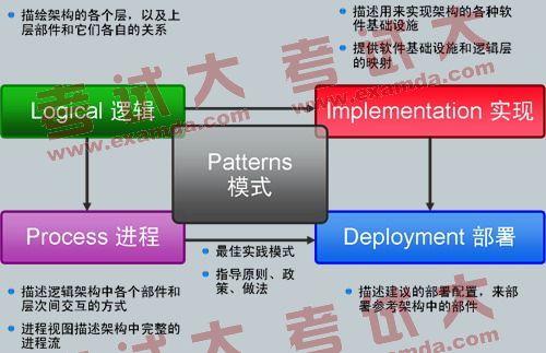 系统架构设计师:规划soa参考架构