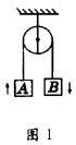 [物理考点]机械能守恒定律的条件和本质解析