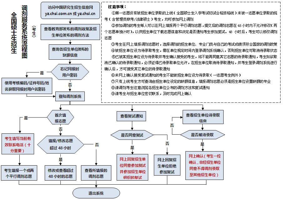 2012年硕士研究生调剂系统服务流程图