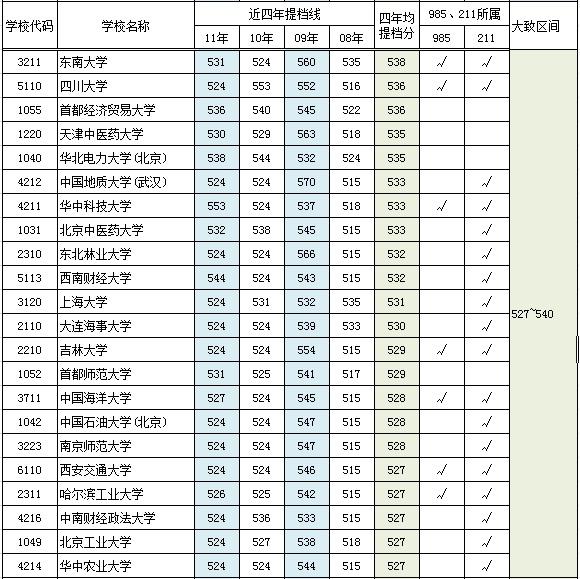 提档分数线_2014中国石油大学华东山东高考录取分数提档