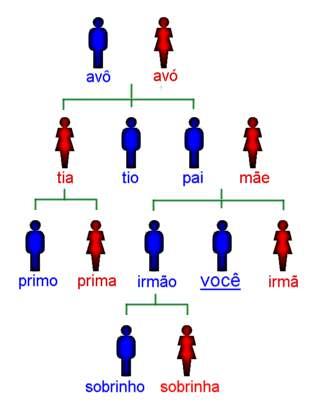 葡萄牙语词汇 葡萄牙语学习