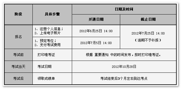2012韩语TOPIK报名 2012韩语TOPIK报名时间