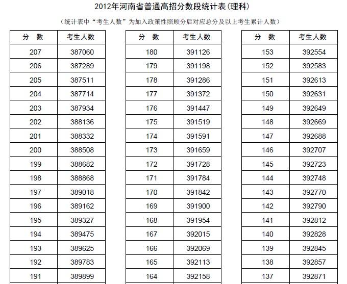 2013河南高考分数线段_
