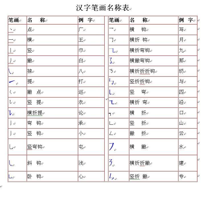 一年级语文辅导 汉字笔画名称表 打印版
