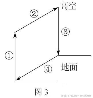 2012扬州高三期中统考试卷 地理