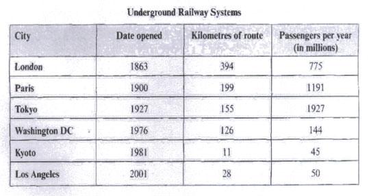 雅思8分图表范文:城市地铁系统的特点
