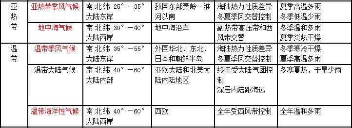 高考地理知识点 世界气候类型的分布 新东方