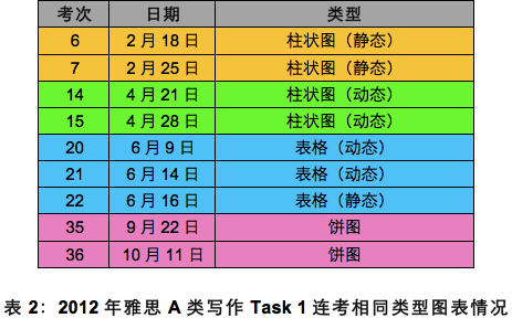 新东方樊黎明:2012雅思写作总结与2013备考倡议_新东方网雅思频道