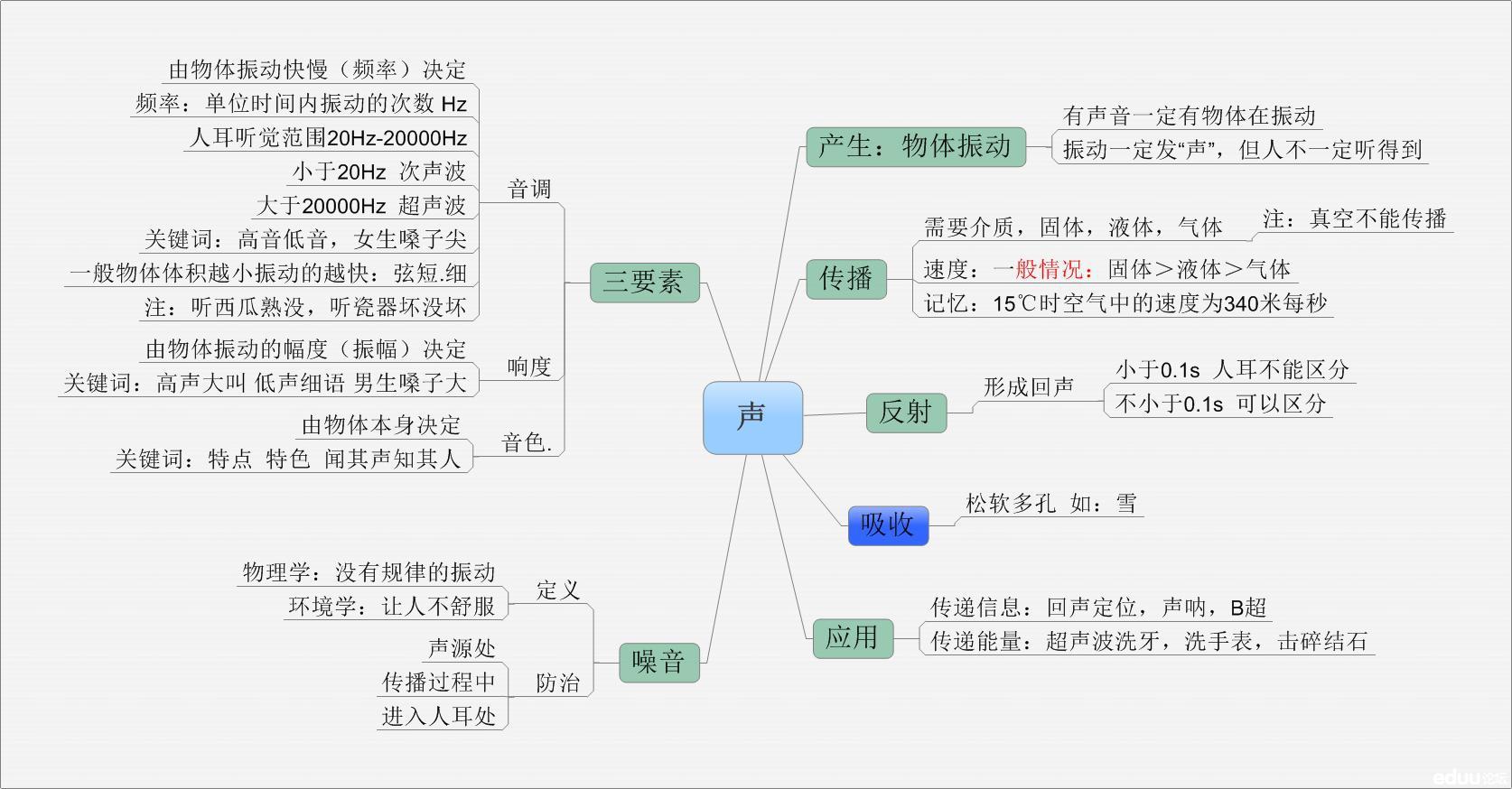 八年级物理知识点网络图:声现象