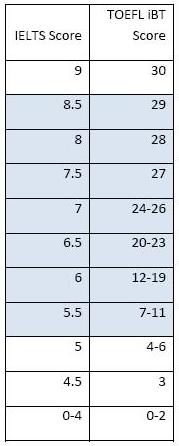 雅思和托福听力分数换算表