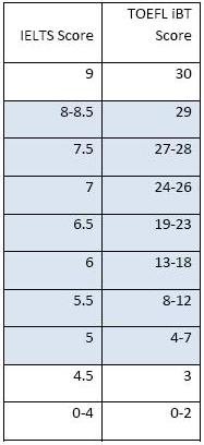 雅思和托福阅读分数换算表