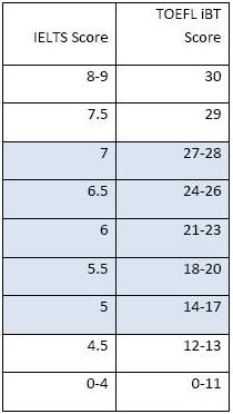 雅思和托福写作分数换算表