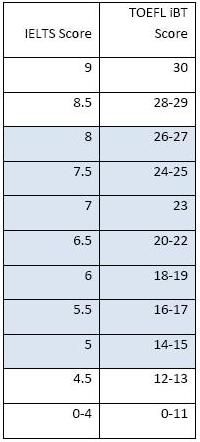 雅思和托福口语分数换算表