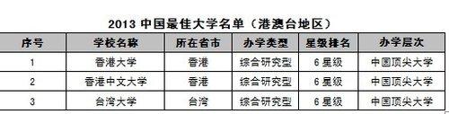 2013中国港澳台最佳大学排行榜