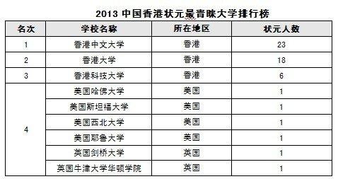 2013中国香港状元最青睐大学排行榜