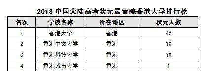 2013中国大陆高考状元最青睐香港大学排行榜