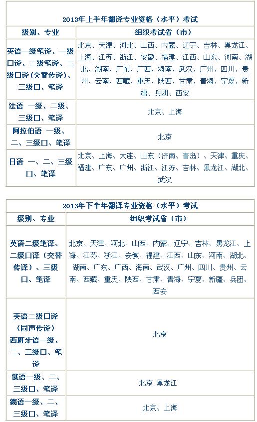 全国翻译资格考试考点
