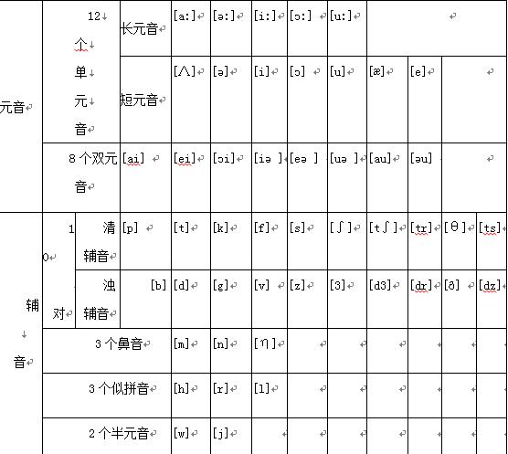 48个国际音标发音表分享(摘编)