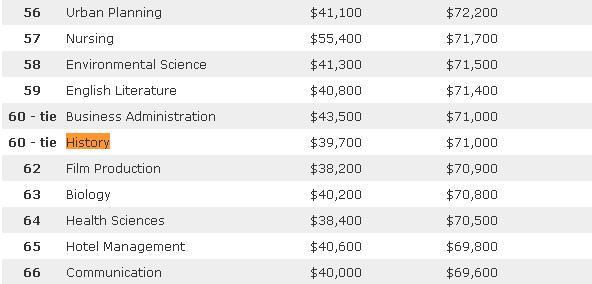 美国Payscale发布的2013到2014年大学毕业生薪资排行榜中,历史专业处在中游