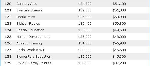 美国Payscale发布的2013到2014年大学毕业生薪资排行榜倒数十位专业