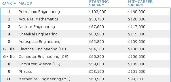 美国Payscale发布的2013到2014年大学毕业生薪资排行榜前十位专业