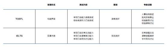 雅思考试与托福考试中的口语单项考查形式和侧重点区别