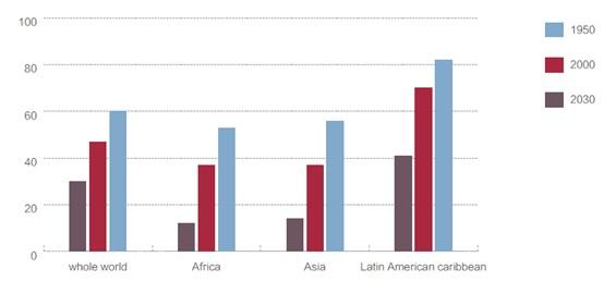 2013雅思年度报告:雅思与托福的对比分析