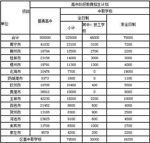 2014广西中考各市高中招生计划文理科分高中生图片
