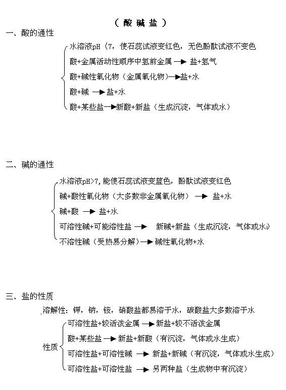 2014中考酸碱复习初中化学盐知识点上海招生民办专题图片