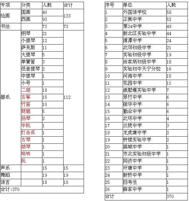 2014贵阳市区普通高中高中特长生招生报名汇总表的常州小河艺术