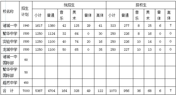 2014潍坊诸城中实施中考v初中中招初中_新东方作文文字写母亲的500作意见图片