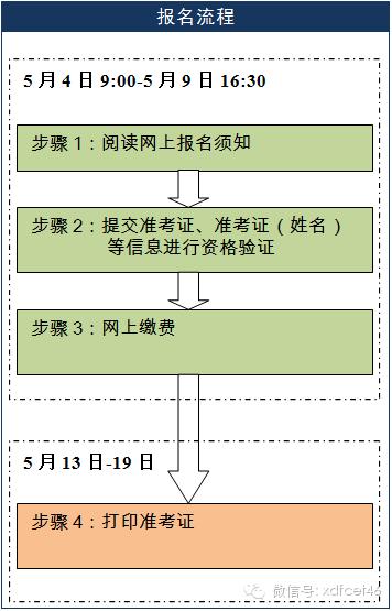 2014年5月英语四,六级口语考试报名开始