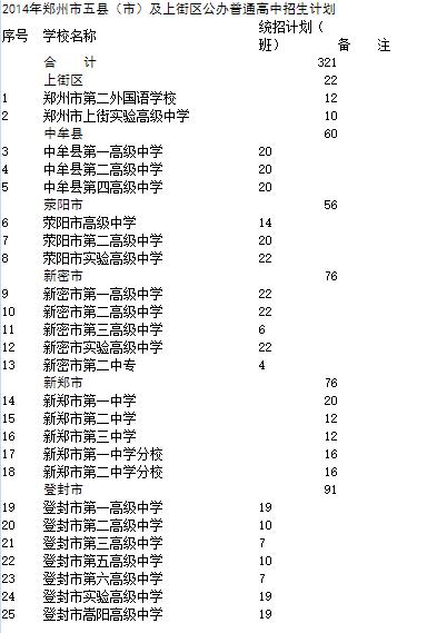 2014郑州五县及上街区v物理物理招生计划河东区模初中二高中图片