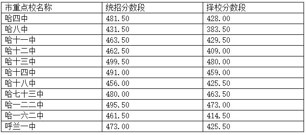 2013哈尔滨市重点高中录取分数段双流中部中高双图片