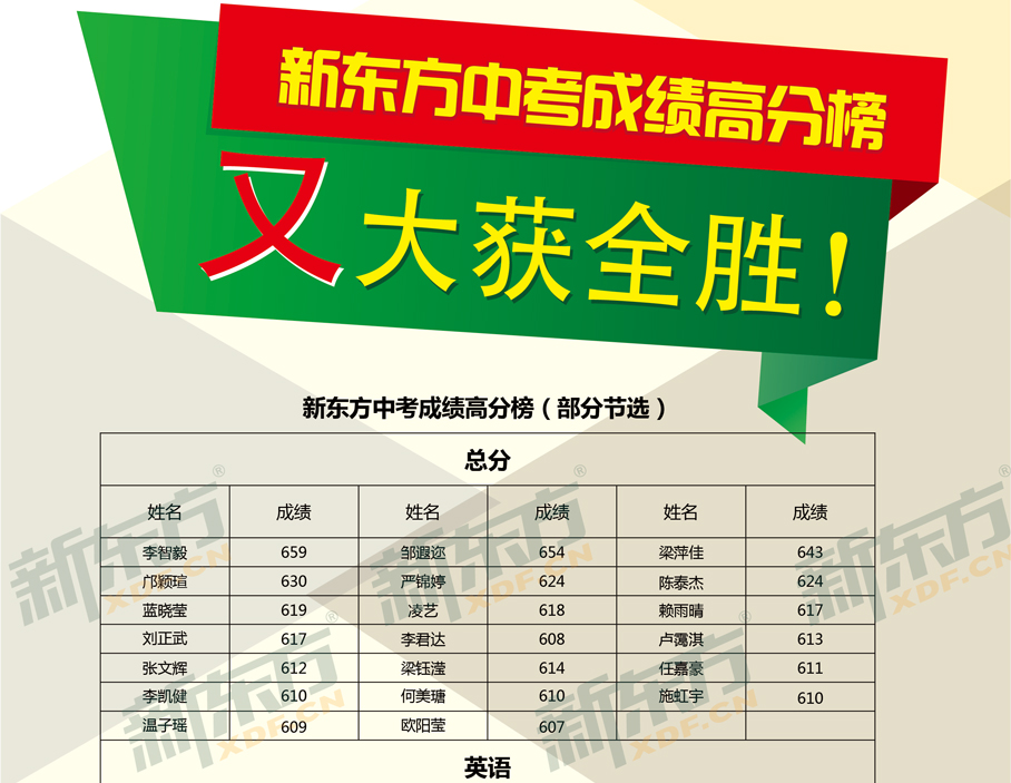【中考】2014新东方中考成绩高分榜_学员风采