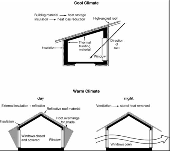 范文: 这两个流程图展示了不同气候下的房屋设计方案。 These two diagrams show the design of house from different weather: cool and warm respectively 如图所示,在天气寒冷的时候,应该选择角度比较高屋顶以吸收更多的阳光来增加室内温度。与此同时,在房间的内层安置保温材料,用来存贮收集来的热量。并且要在房屋的外侧安装insulation,来减少热量的散失。这样就可以保证尽可能高的室内温度。 As can be see