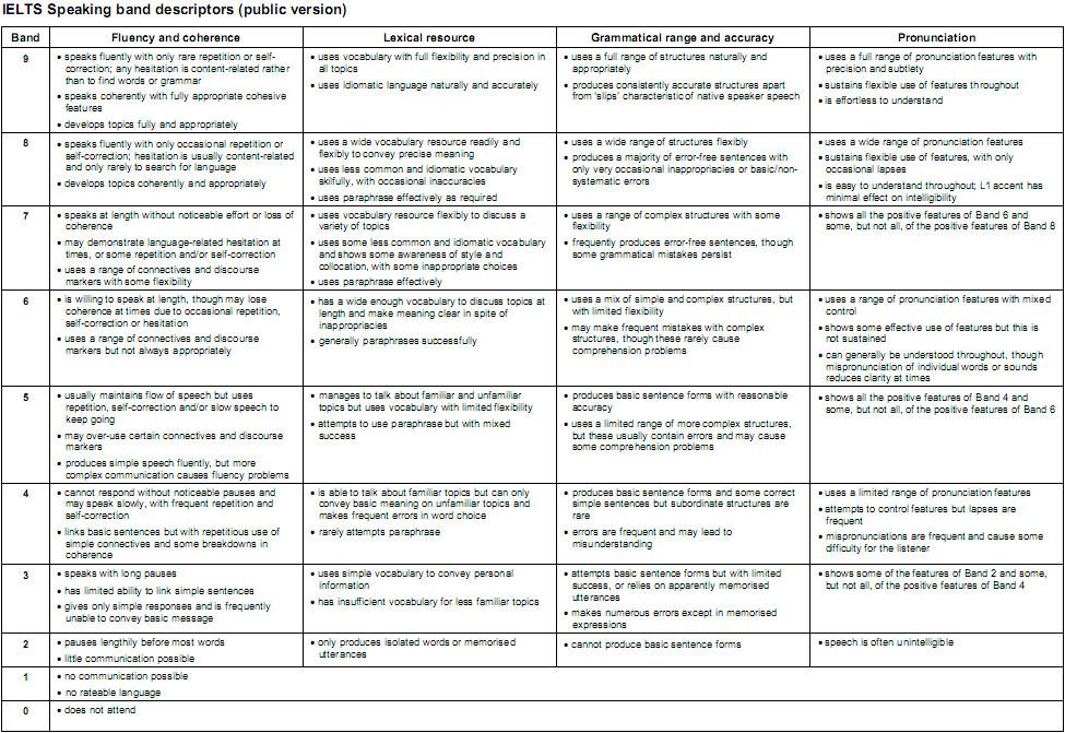 雅思口语评分标准