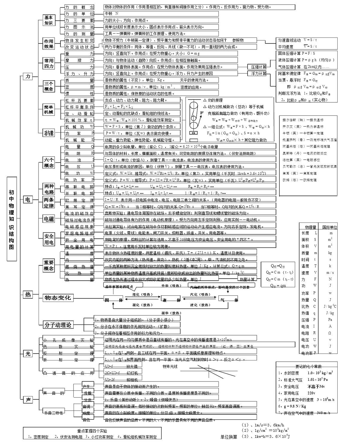 最新初中物理知识体系(图)