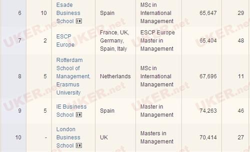 英国《金融时报》2014年管理硕士排名TOP70一览 2