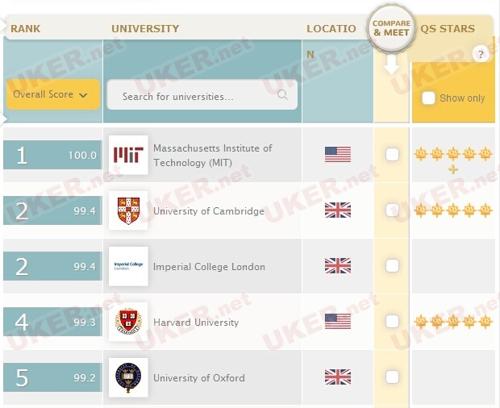 2014/15年度QS世界大学排名出炉:帝国理工荣升第三 1