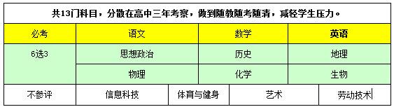 最新上海高考综合改革方案政策解读