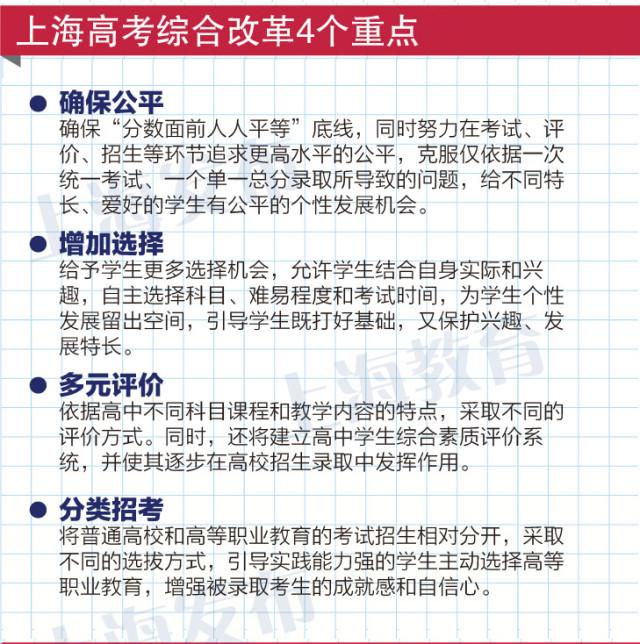 上海市深化高等学校考试招生综合改革实施方案
