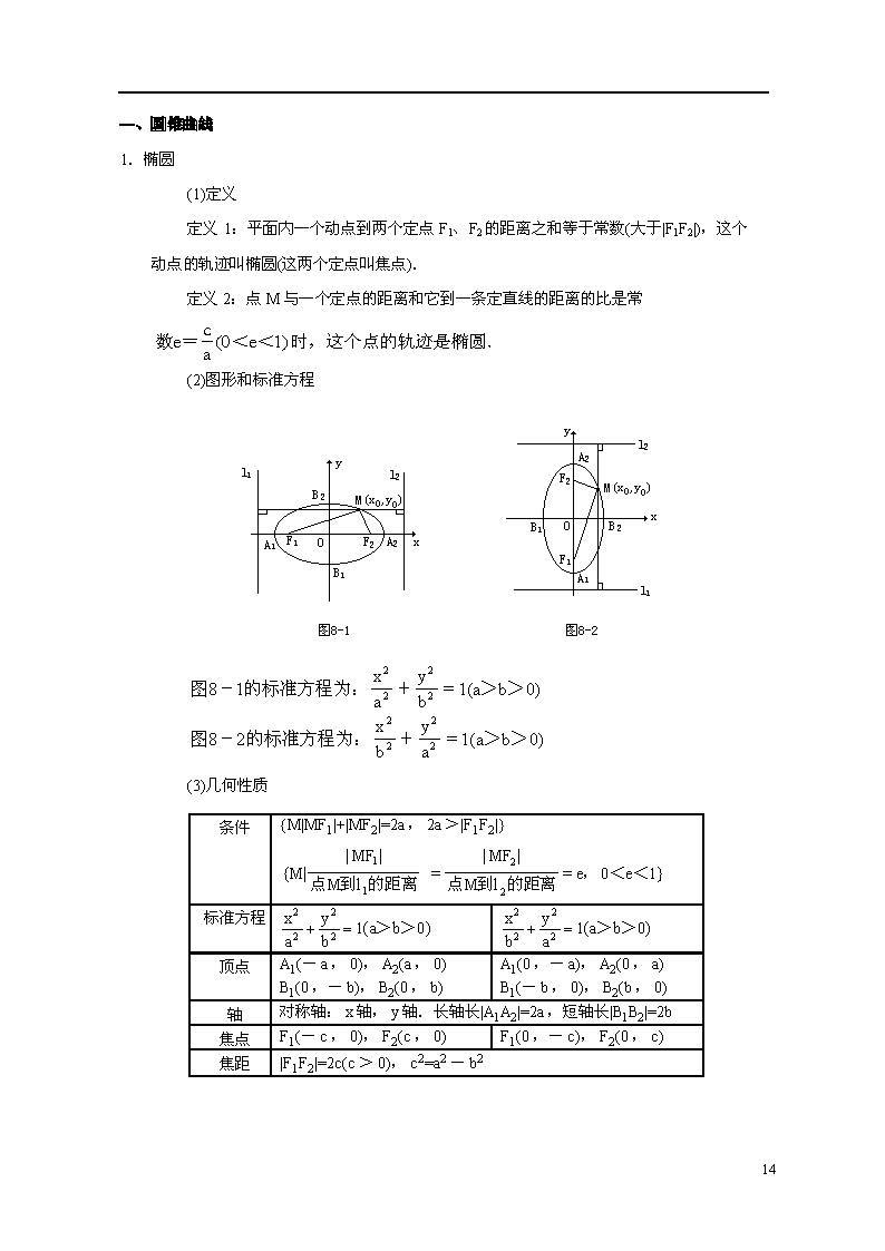 高二数学上册知识点总结:圆锥曲线